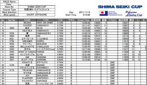 Shima_seiki_cup_2011_result_festi_5