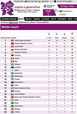 Www_london2012_com_medals_medalcoun