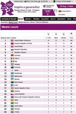Www_london2012_com_medals_medalcoun