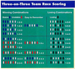 3_on_3_team_race_scoring_2