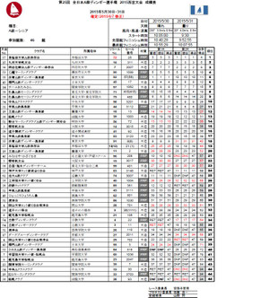 All_japan_aclass_2015_result_ver2_4