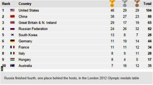 Medals_2012_olympic_www_bbc_com_s_2