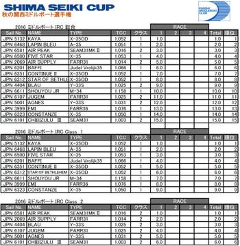 2016shima_seiki_result_kmc_jpeg_4