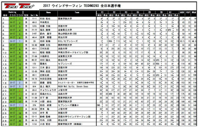 T293_japan_national_2017_results_1