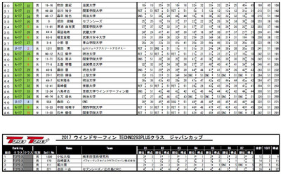T293_japan_national_2017_results_2