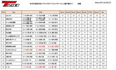 T293_2017_result_dantai_2