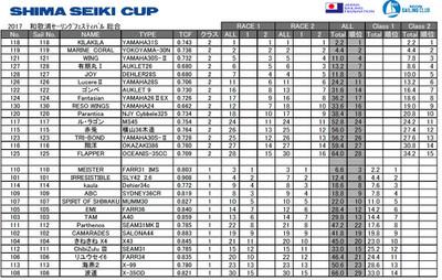 2018shima_seiki_cup_resultfestival