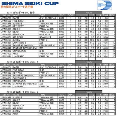 2018shima_seiki_cup_resultkansaimid