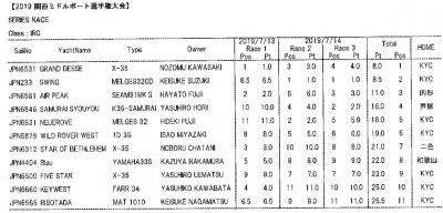 2019kansai_result-jpeg