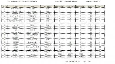 Mantosai-2019-result
