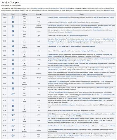 100en_wikipedia_org_wiki_kanji_of_the_ye