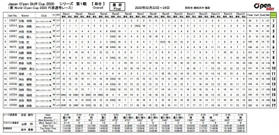 Japanopenskiffcup2020series1resultjpg