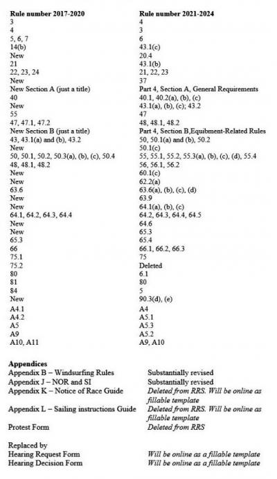 Summaryofchangesinthe202124rules-jpg